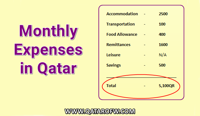 monthly expenses in Qatar